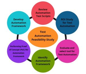 Importance-of-feasibility-study-for-test-automation